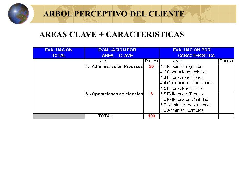 ARBOL PERCEPTIVO DEL CLIENTE AREAS CLAVE + CARACTERISTICAS