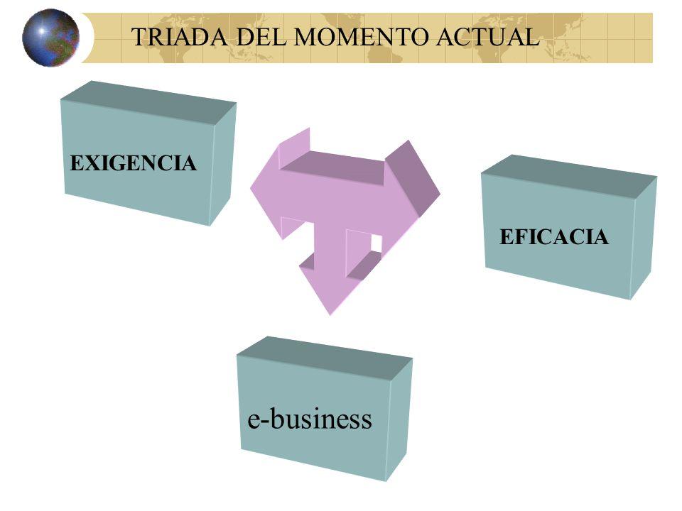 EXIGENCIA e-business EFICACIA TRIADA DEL MOMENTO ACTUAL