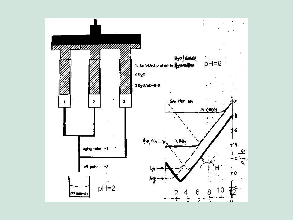Estos modelos demostraron que puede encontrarse un mínimo energético sin realizar una busqueda exhaustiva del espacio conformacional.