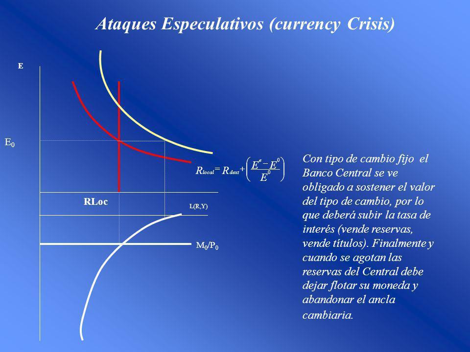 Ataques Especulativos (currency Crisis) E0E0 E RLoc M 0 /P 0 L(R,Y) E EE RR e dextlocal 0 0 Con tipo de cambio fijo el Banco Central se ve obligado a sostener el valor del tipo de cambio, por lo que deberá subir la tasa de interés (vende reservas, vende títulos).