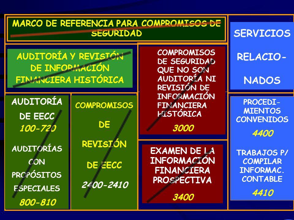 MARCO DE REFERENCIA PARA COMPROMISOS DE SEGURIDAD AUDITORÍA Y REVISIÓN DE INFORMACIÓN FINANCIERA HISTÓRICA COMPROMISOS DE SEGURIDAD QUE NO SON AUDITORÍA NI REVISIÓN DE INFORMACIÓN FINANCIERA HISTÓRICA 3000 SERVICIOS RELACIO- NADOS AUDITORÍA DE EECC 100-720 AUDITORÍAS CON PROPÓSITOS ESPECIALES 800-810 COMPROMISOS DE REVISIÓN DE EECC 2400-2410 EXAMEN DE LA INFORMACIÓN FINANCIERA PROSPECTIVA 3400 PROCEDI- MIENTOS CONVENIDOS 4400 TRABAJOS P/ COMPILAR INFORMAC.