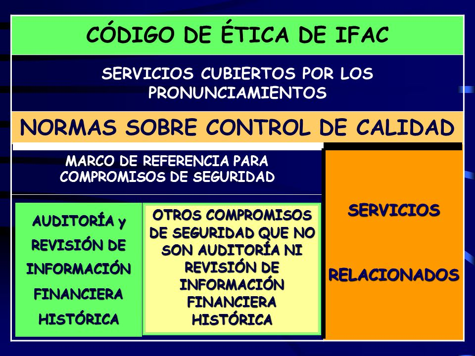 8 CÓDIGO DE ÉTICA DE IFAC SERVICIOS CUBIERTOS POR LOS PRONUNCIAMIENTOS NORMAS SOBRE CONTROL DE CALIDAD MARCO DE REFERENCIA PARA COMPROMISOS DE SEGURIDAD SERVICIOS RELACIONADOS RELACIONADOS OTROS COMPROMISOS DE SEGURIDAD QUE NO SON AUDITORÍA NI REVISIÓN DE INFORMACIÓN FINANCIERA HISTÓRICA AUDITORÍA y REVISIÓN DE INFORMACIÓNFINANCIERAHISTÓRICA