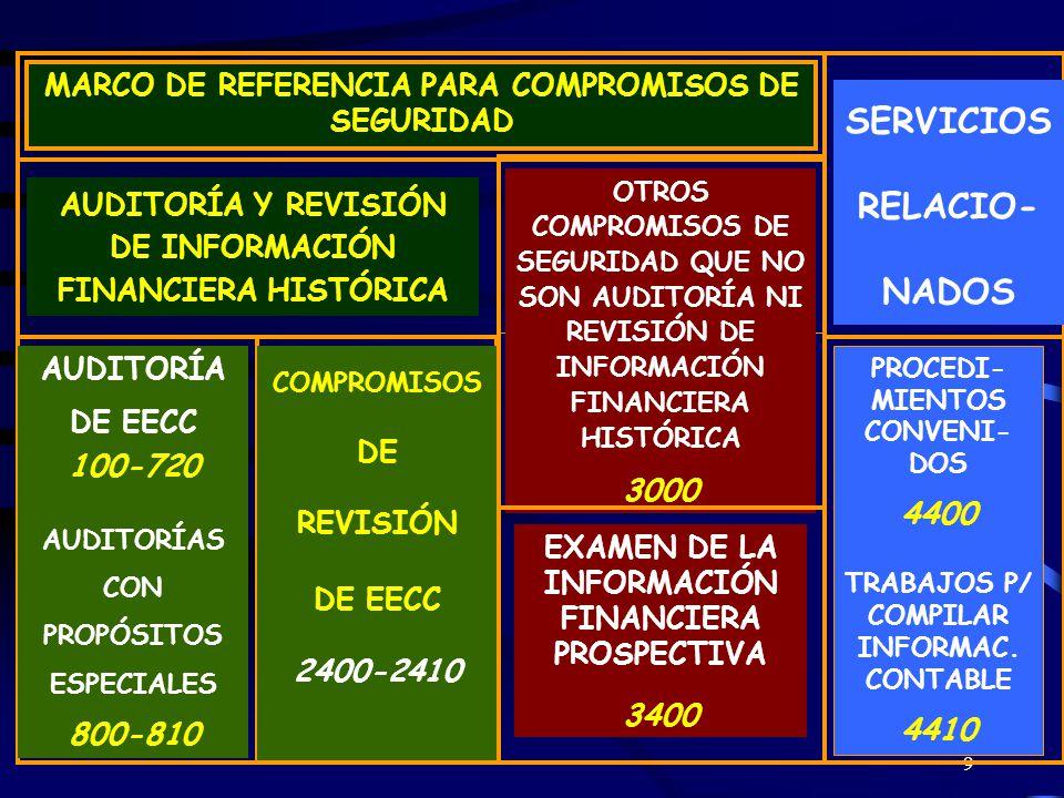 9 MARCO DE REFERENCIA PARA COMPROMISOS DE SEGURIDAD AUDITORÍA Y REVISIÓN DE INFORMACIÓN FINANCIERA HISTÓRICA OTROS COMPROMISOS DE SEGURIDAD QUE NO SON AUDITORÍA NI REVISIÓN DE INFORMACIÓN FINANCIERA HISTÓRICA 3000 SERVICIOS RELACIO- NADOS AUDITORÍA DE EECC 100-720 AUDITORÍAS CON PROPÓSITOS ESPECIALES 800-810 COMPROMISOS DE REVISIÓN DE EECC 2400-2410 EXAMEN DE LA INFORMACIÓN FINANCIERA PROSPECTIVA 3400 PROCEDI- MIENTOS CONVENI- DOS 4400 TRABAJOS P/ COMPILAR INFORMAC.