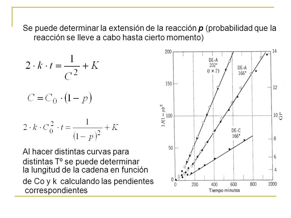 Se puede determinar la extensión de la reacción p (probabilidad que la reacción se lleve a cabo hasta cierto momento) Al hacer distintas curvas para d