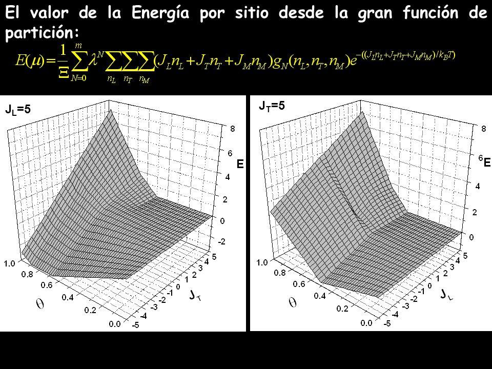 El valor de la Energía por sitio desde la gran función de partición: J L =5 J T =5
