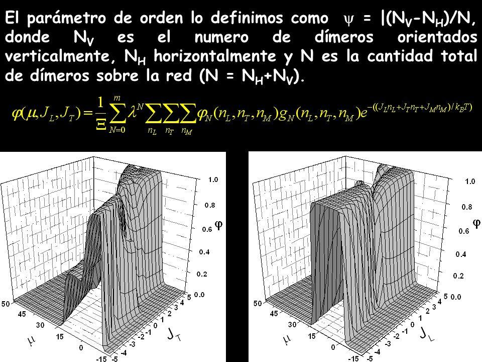 El parámetro de orden lo definimos como = |(N V -N H )/N, donde N V es el numero de dímeros orientados verticalmente, N H horizontalmente y N es la ca