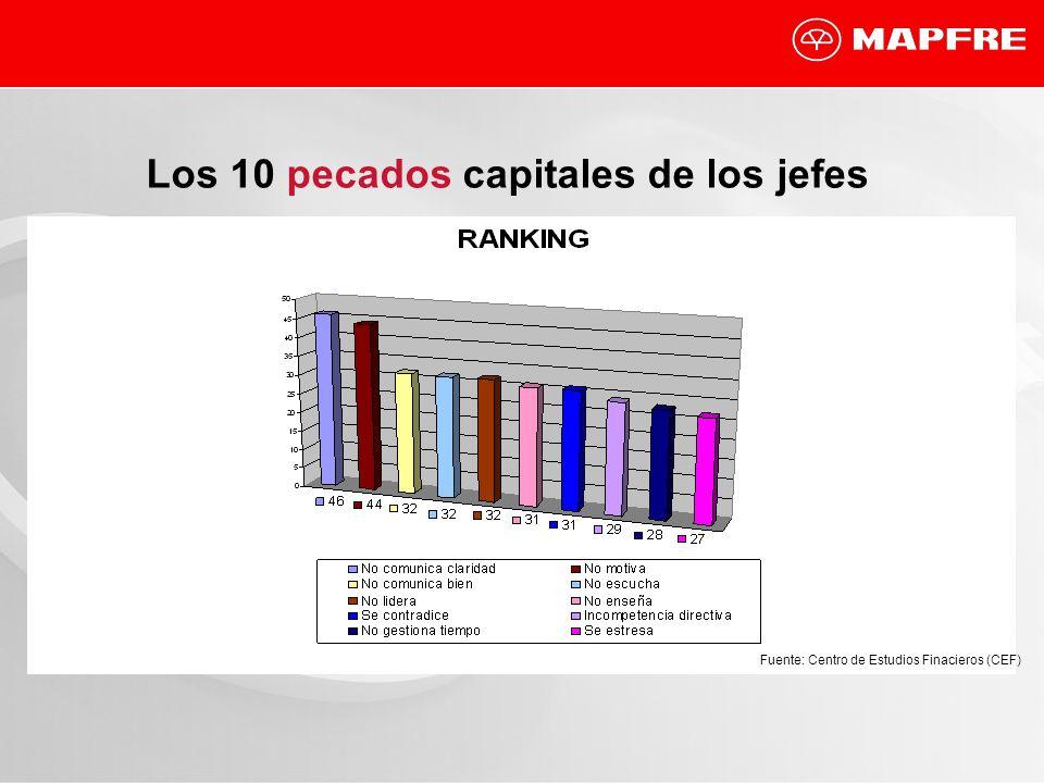 Los 10 pecados capitales de los jefes Fuente: Centro de Estudios Finacieros (CEF)
