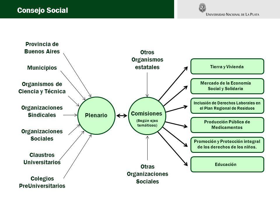 Plenario Comisiones Tierra y Vivienda Mercado de la Economía Social y Solidaria Inclusión de Derechos Laborales en el Plan Regional de Residuos Producción Pública de Medicamentos Promoción y Protección integral de los derechos de los niños.