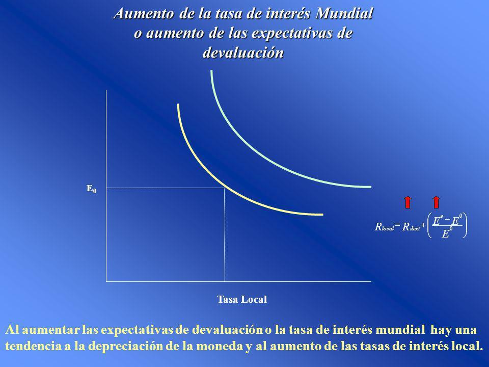 Aumento de la tasa de interés Mundial o aumento de las expectativas de devaluación Tasa Local E0E0 E EE RR e dextlocal 0 0 Al aumentar las expectativa