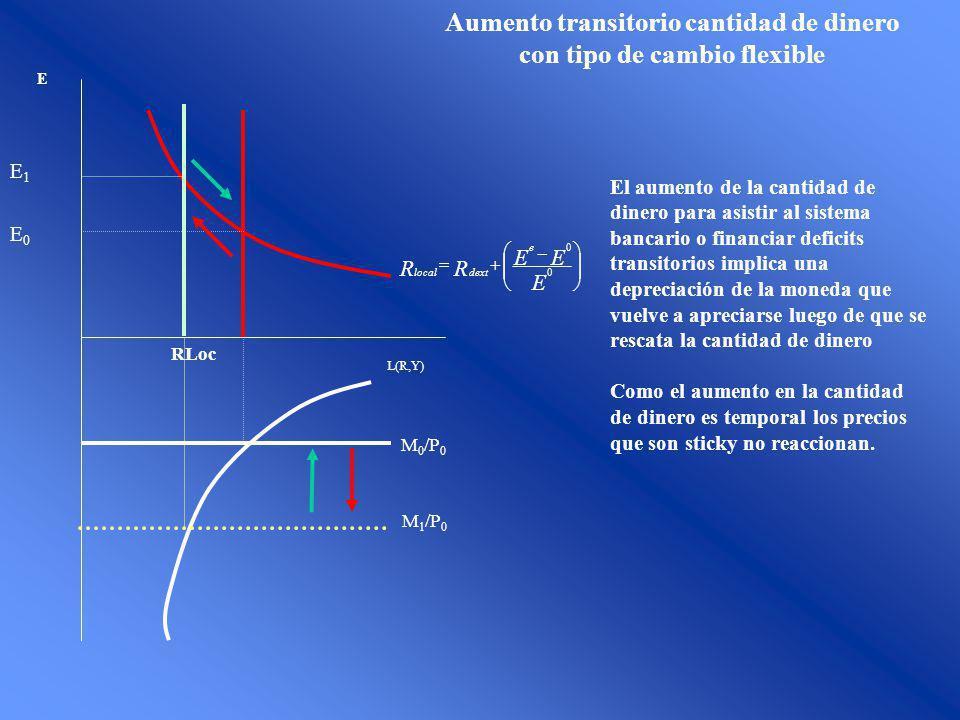 E E0E0 RLoc M 0 /P 0 L(R,Y) E EE RR e dextlocal 0 0 E1E1 M 1 /P 0 Aumento transitorio cantidad de dinero con tipo de cambio flexible El aumento de la