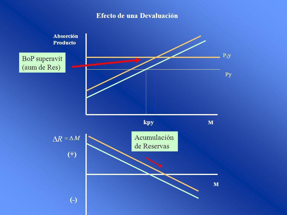 Efecto de una Devaluación M Absorción Producto M R M (-) (+) Py kpy P1yP1y BoP superavit (aum de Res) Acumulación de Reservas