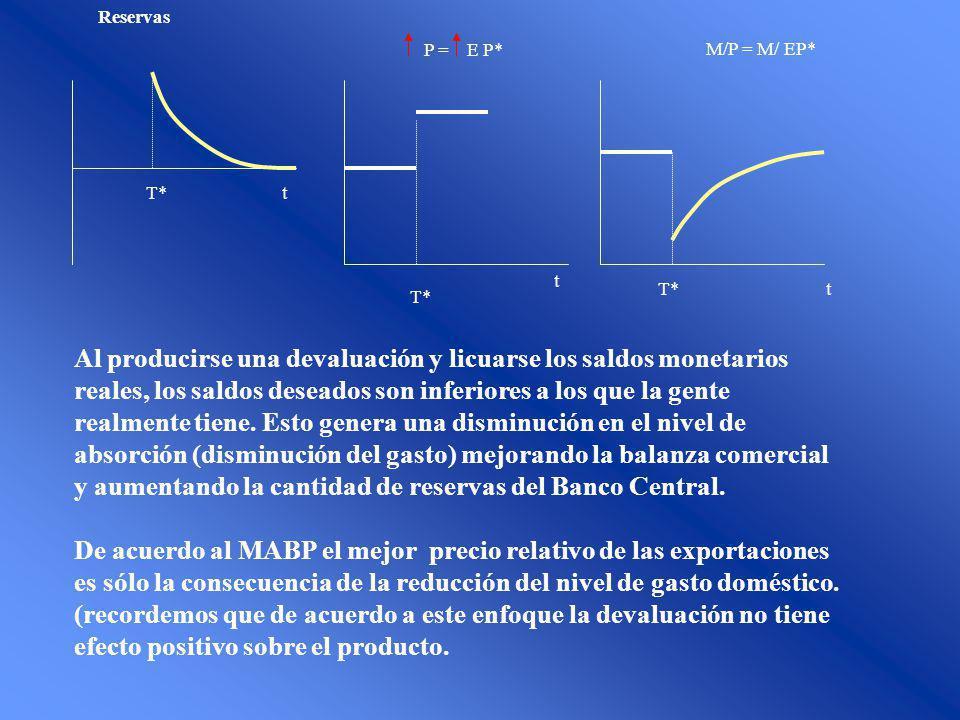 t t t T* Reservas T* P = E P* T* M/P = M/ EP* Al producirse una devaluación y licuarse los saldos monetarios reales, los saldos deseados son inferiore