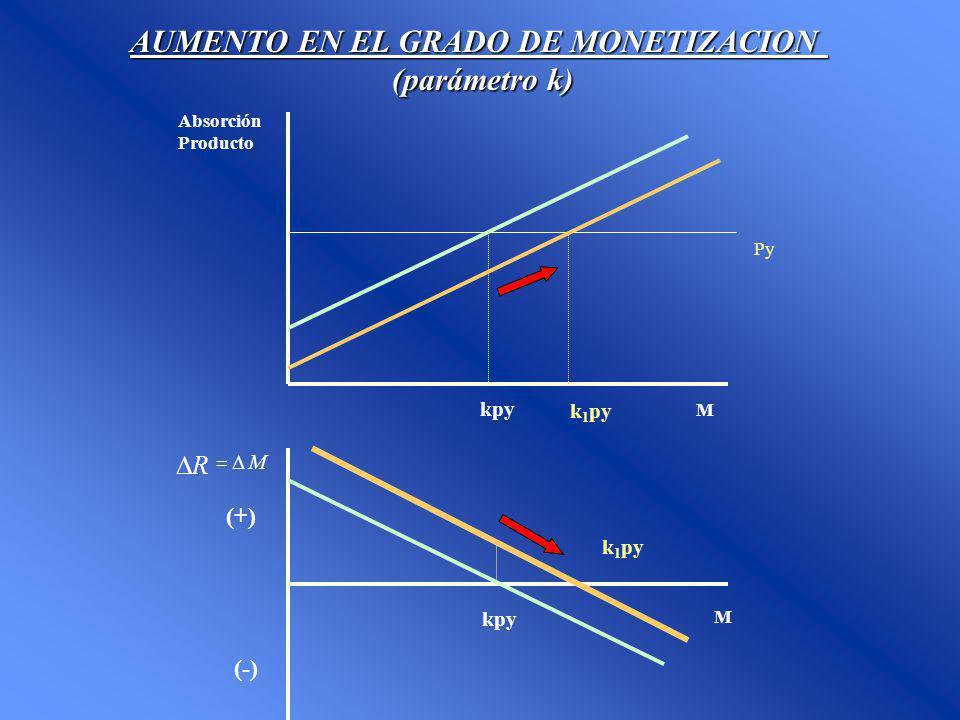 AUMENTO EN EL GRADO DE MONETIZACION (parámetro k) (parámetro k) M Absorción Producto M R M (-) (+) Py kpy k 1 py