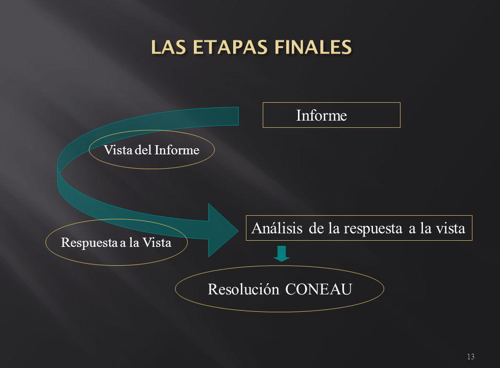 13 Informe Vista del Informe Respuesta a la Vista Análisis de la respuesta a la vista Resolución CONEAU
