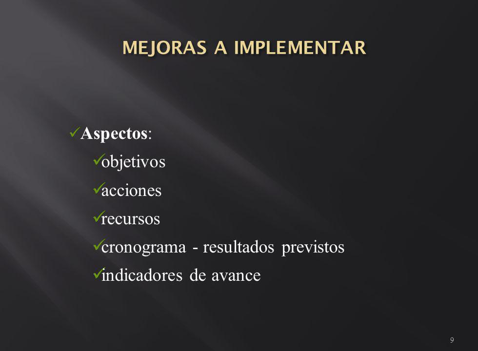 9 Aspectos: objetivos acciones recursos cronograma - resultados previstos indicadores de avance