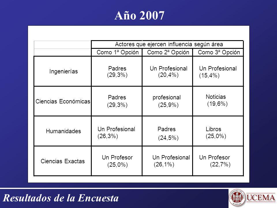 Resultados de la Encuesta Año 2007 Como 1ª OpciónComo 2ª OpciónComo 3ª Opción Ingenierías Padres (29,3%) Un Profesional (20,4%) Un Profesional (15,4%) Ciencias Económicas Padres (29,3%) profesional (25,9%) Noticias (19,6%) Humanidades Un Profesional (26,3%) Padres (24,5%) Libros (25,0%) Ciencias Exactas Un Profesor (25,0%) Un Profesional (26,1%) Un Profesor (22,7%) Actores que ejercen influencia según área