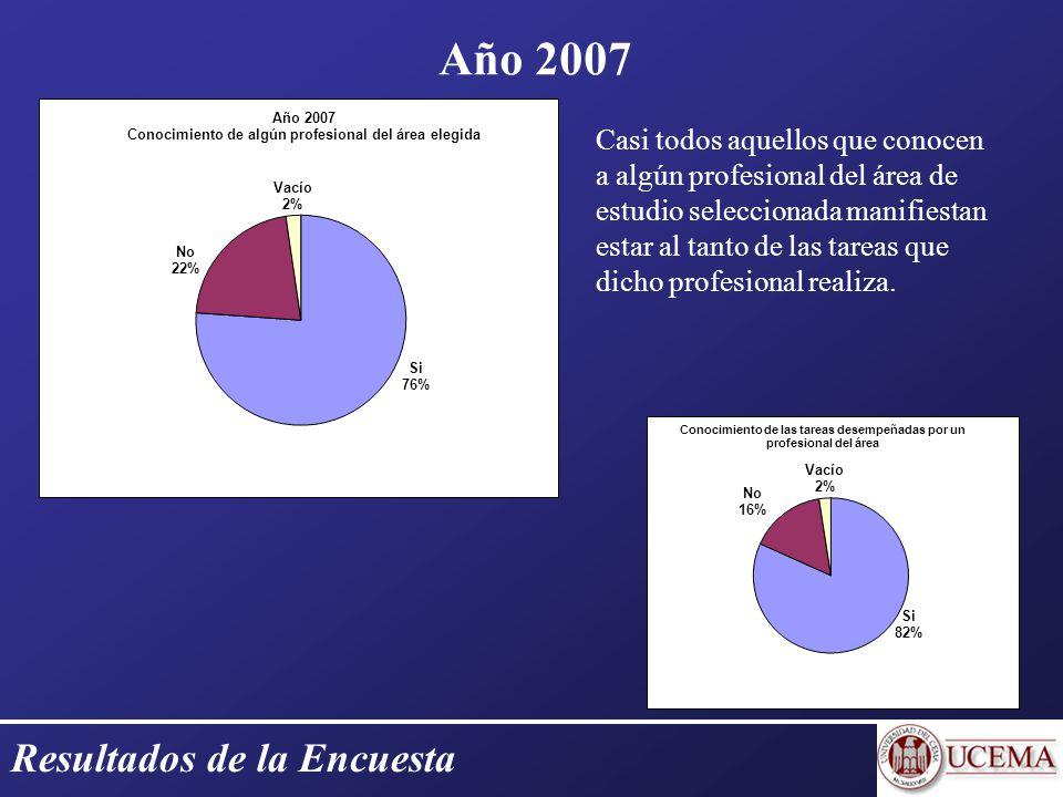 Resultados de la Encuesta Año 2007 Casi todos aquellos que conocen a algún profesional del área de estudio seleccionada manifiestan estar al tanto de las tareas que dicho profesional realiza.