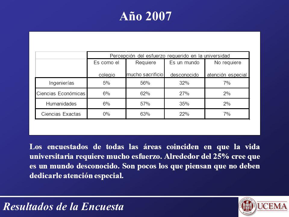 Resultados de la Encuesta Año 2007 Los encuestados de todas las áreas coinciden en que la vida universitaria requiere mucho esfuerzo.