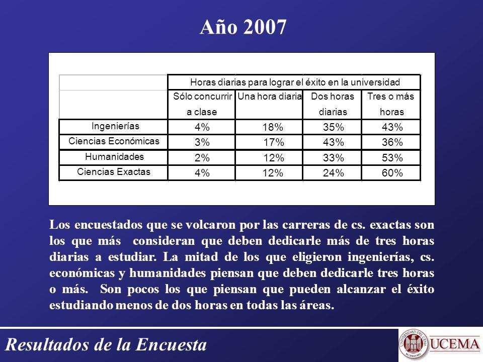 Resultados de la Encuesta Año 2007 Los encuestados que se volcaron por las carreras de cs.