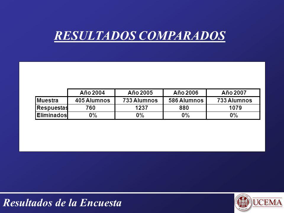 Resultados de la Encuesta RESULTADOS COMPARADOS Año 2004Año 2005Año 2006Año 2007 Muestra405 Alumnos733 Alumnos586 Alumnos733 Alumnos Respuestas76012378801079 Eliminados 0%