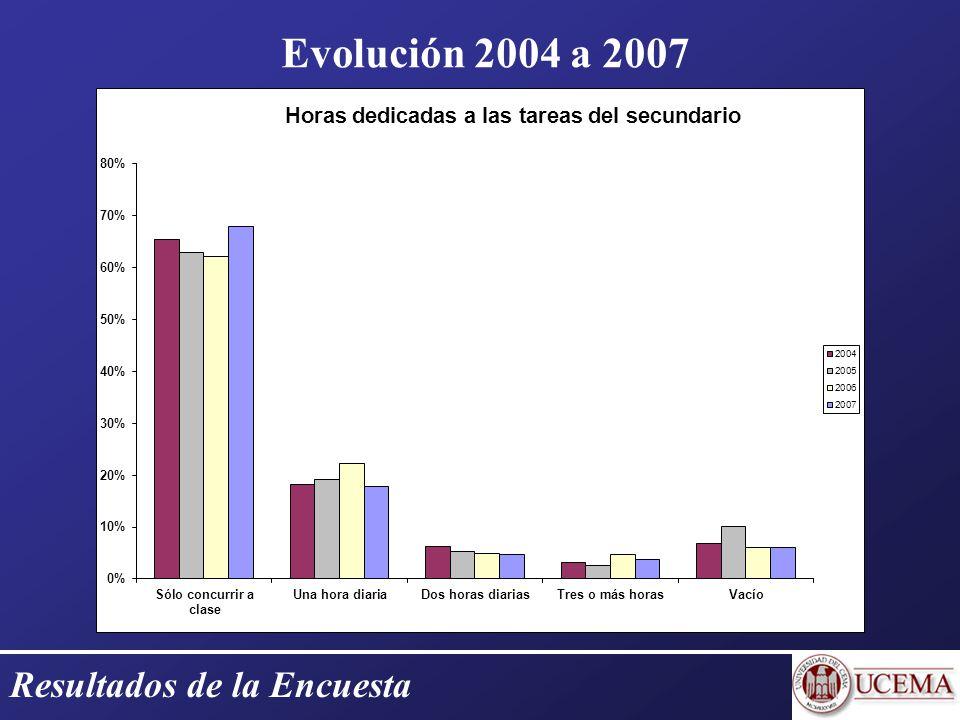 Resultados de la Encuesta Evolución 2004 a 2007