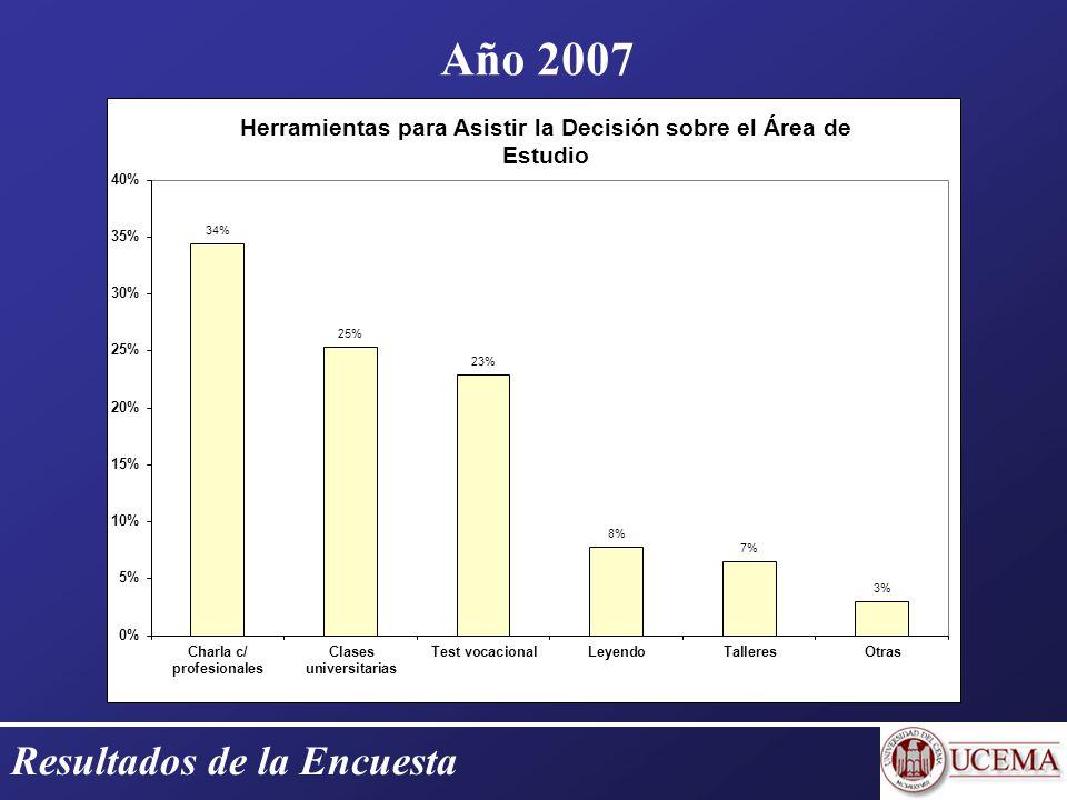 Resultados de la Encuesta Año 2007