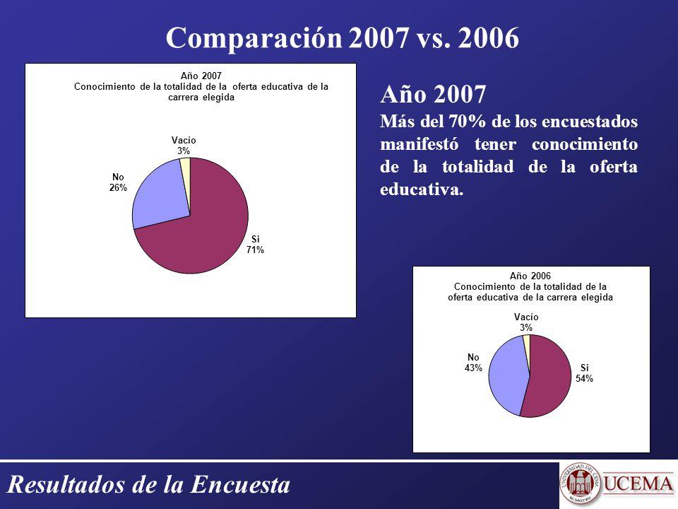 Resultados de la Encuesta Comparación 2007 vs.