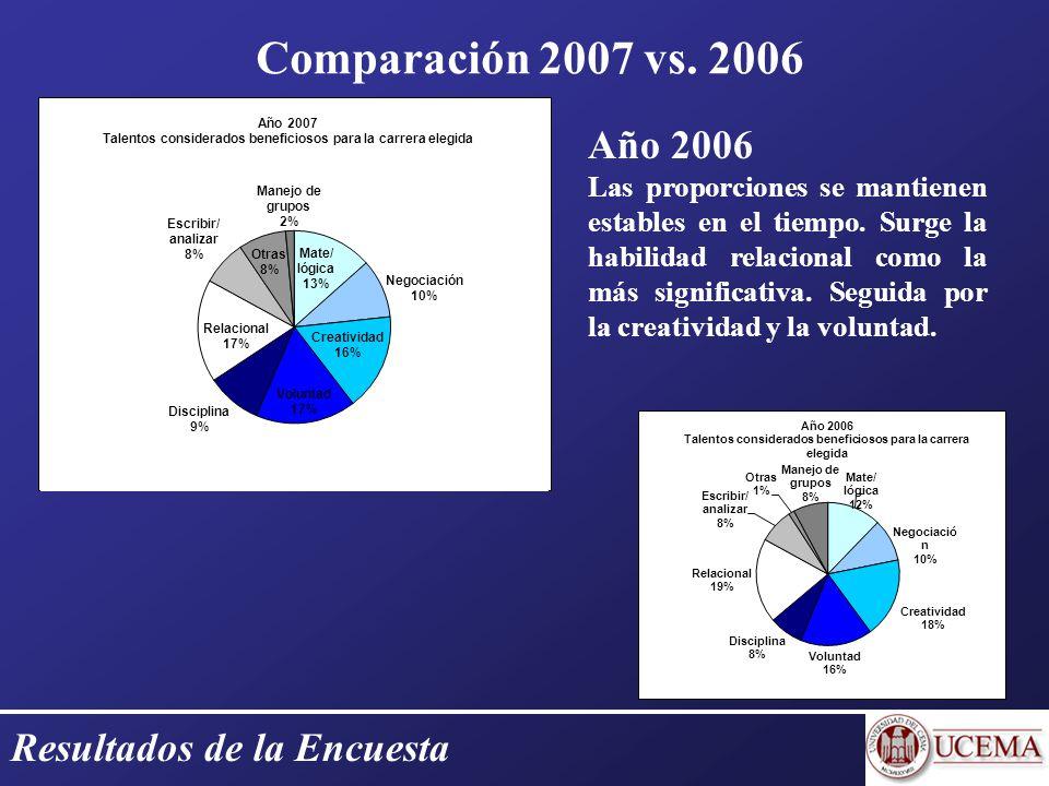 Resultados de la Encuesta Año 2007 En primer lugarEn segundo lugarEn tercer lugar Ingenierías Creatividad (24%) Habilidad Matemática y Lógica (20%) Voluntad (17%) Ciencias Económicas Habilidad Matemática y Lógica (17%) Habilidad Relacional (16,6%) Habilidad de Negociación (15,6%) Humanidades Habilidad Relacional (22%) Habilidad de Escribir/ Analizar (16%) Voluntad (15%) Ciencias Exactas Voluntad (26%) Habilidad Matemática y Lógica (20%) Disciplina; Habilidad Relacional (13%) Talento considerado beneficioso según área