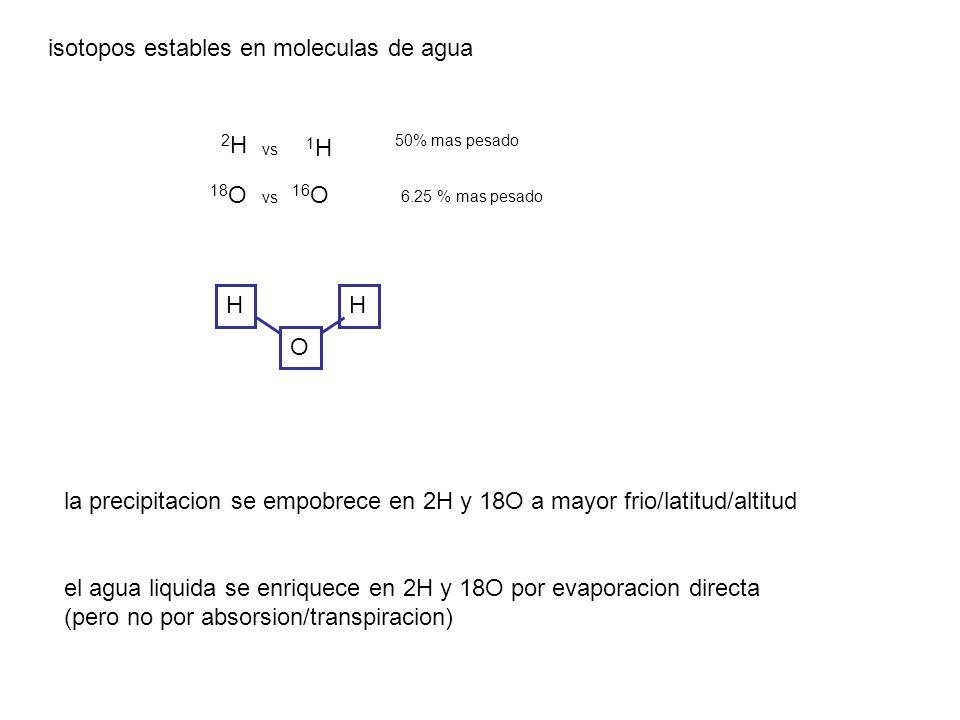 H O H 2H2H 1H1H 18 O 16 O 50% mas pesado 6.25 % mas pesado vs isotopos estables en moleculas de agua la precipitacion se empobrece en 2H y 18O a mayor