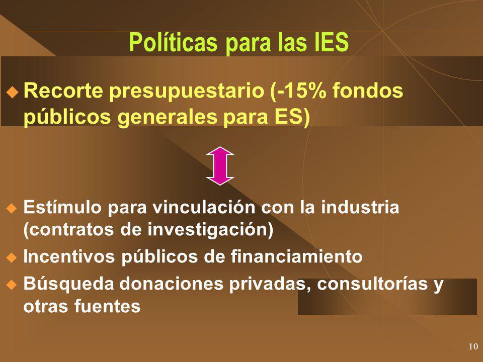 10 Políticas para las IES Recorte presupuestario (-15% fondos públicos generales para ES) Estímulo para vinculación con la industria (contratos de investigación) Incentivos públicos de financiamiento Búsqueda donaciones privadas, consultorías y otras fuentes