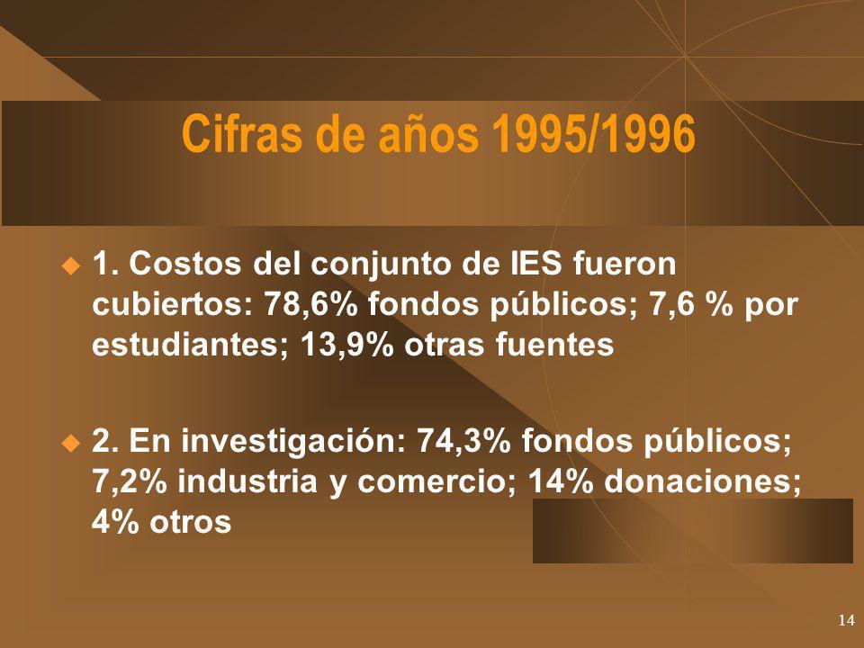 14 Cifras de años 1995/1996 1. Costos del conjunto de IES fueron cubiertos: 78,6% fondos públicos; 7,6 % por estudiantes; 13,9% otras fuentes 2. En in