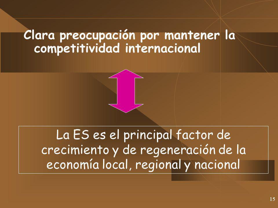 15 Clara preocupación por mantener la competitividad internacional La ES es el principal factor de crecimiento y de regeneración de la economía local,