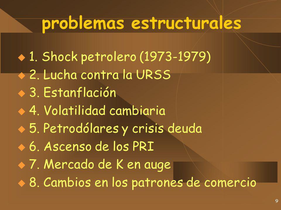 9 problemas estructurales 1. Shock petrolero (1973-1979) 2. Lucha contra la URSS 3. Estanflación 4. Volatilidad cambiaria 5. Petrodólares y crisis deu
