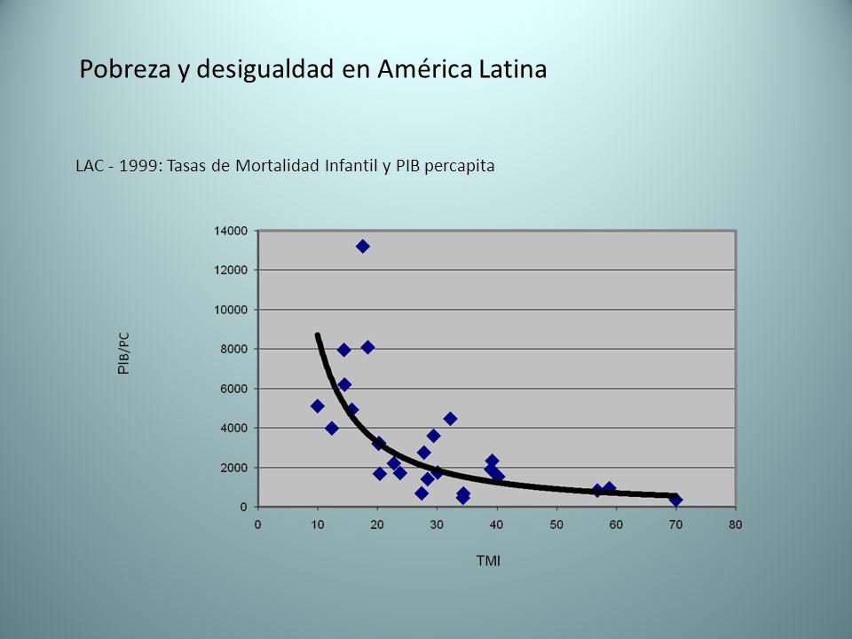 Pobreza y desigualdad en América Latina LAC - 1999: Tasas de Mortalidad Infantil y PIB percapita