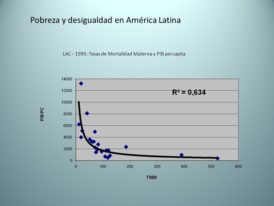Pobreza y desigualdad en América Latina LAC - 1995: Tasas de Mortalidad Materna y PIB percapita