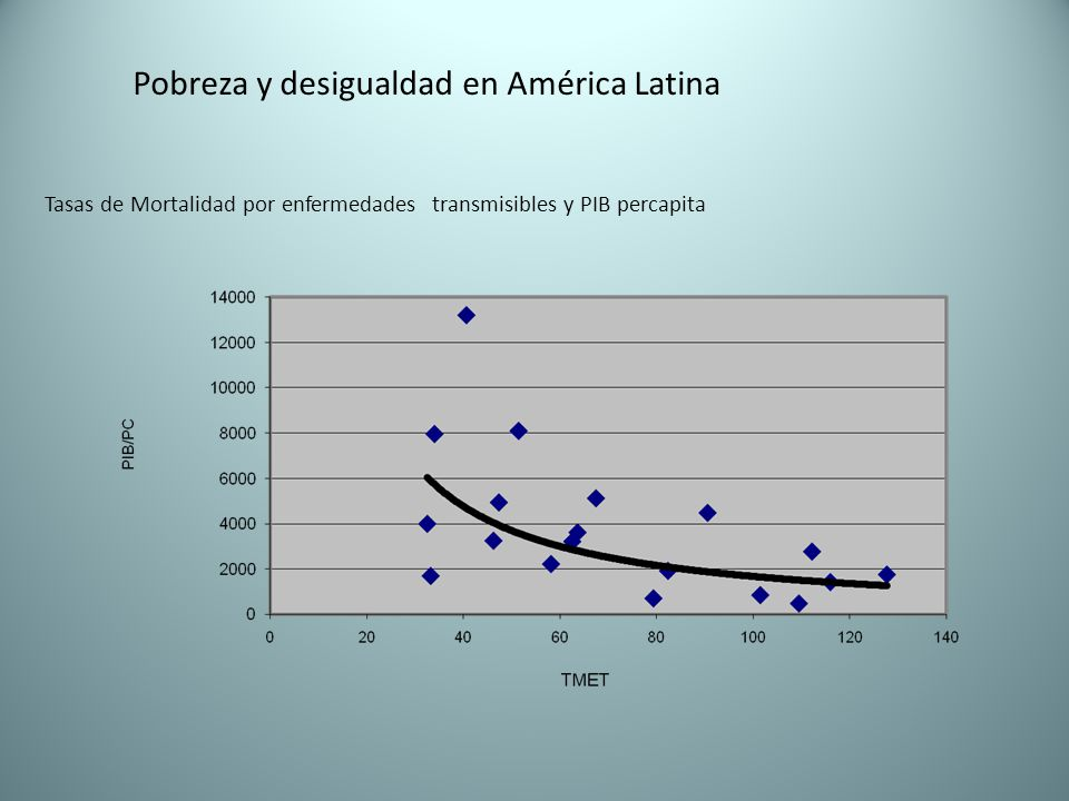 Pobreza y desigualdad en América Latina Tasas de Mortalidad por enfermedades transmisibles y PIB percapita