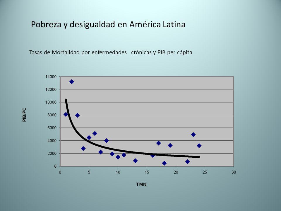 Pobreza y desigualdad en América Latina Tasas de Mortalidad por enfermedades crônicas y PIB per cápita