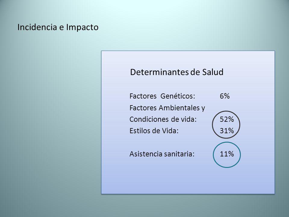 Incidencia e Impacto Determinantes de Salud Factores Genéticos: 6% Factores Ambientales y Condiciones de vida: 52% Estilos de Vida: 31% Asistencia sanitaria: 11% Determinantes de Salud Factores Genéticos: 6% Factores Ambientales y Condiciones de vida: 52% Estilos de Vida: 31% Asistencia sanitaria: 11%