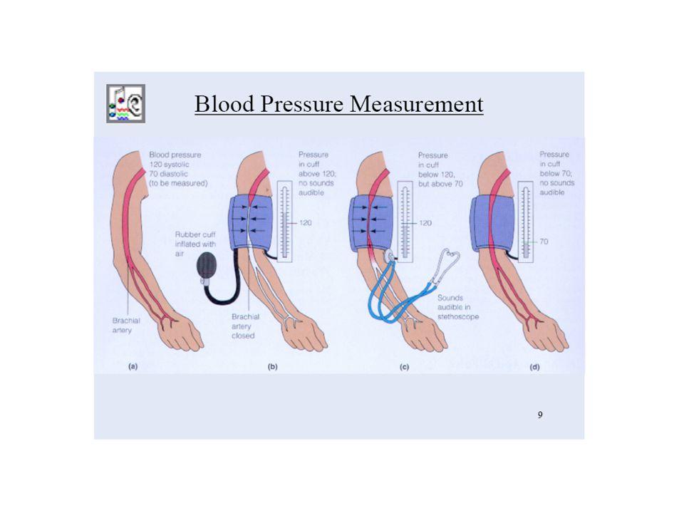 MEASURING BLOOD PRESSURE TURBULENT FLOW 1. Cuff pressure > systolic blood pressure--No sound. 2. The first sound is heard at peak systolic pressure. 3
