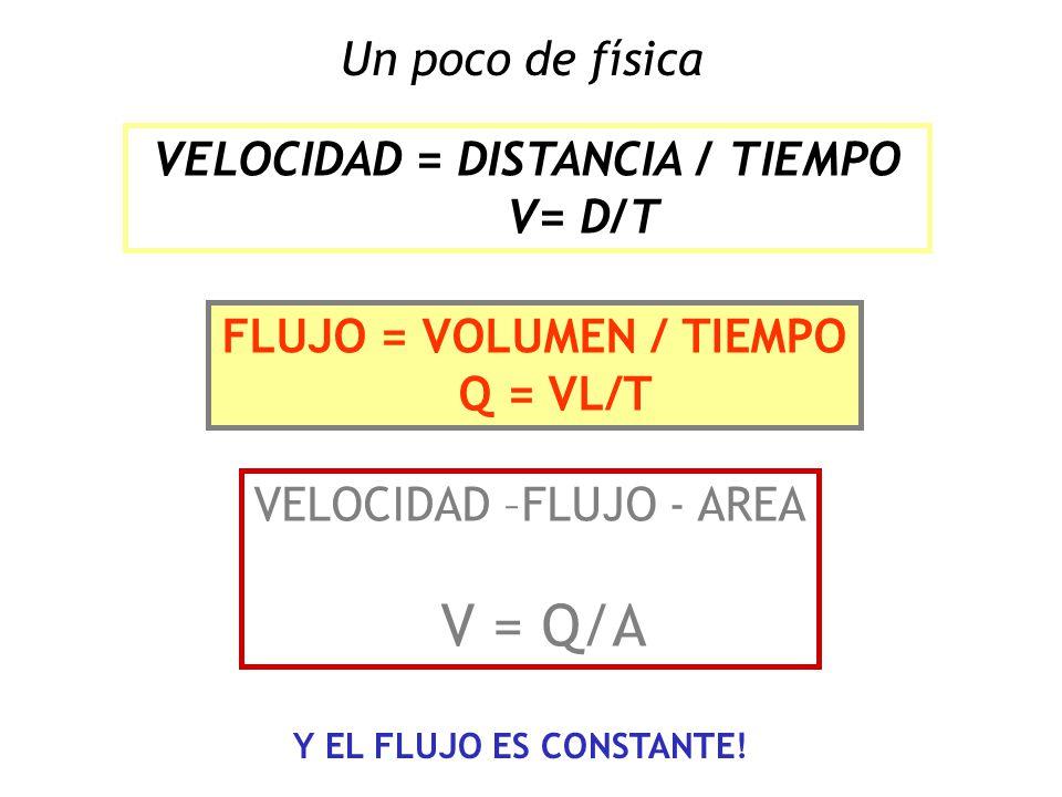En el músculo cardíaco el potencial de acción dura tanto como la contracción muscular, por lo que no hay sumación posible (está en período refractario)