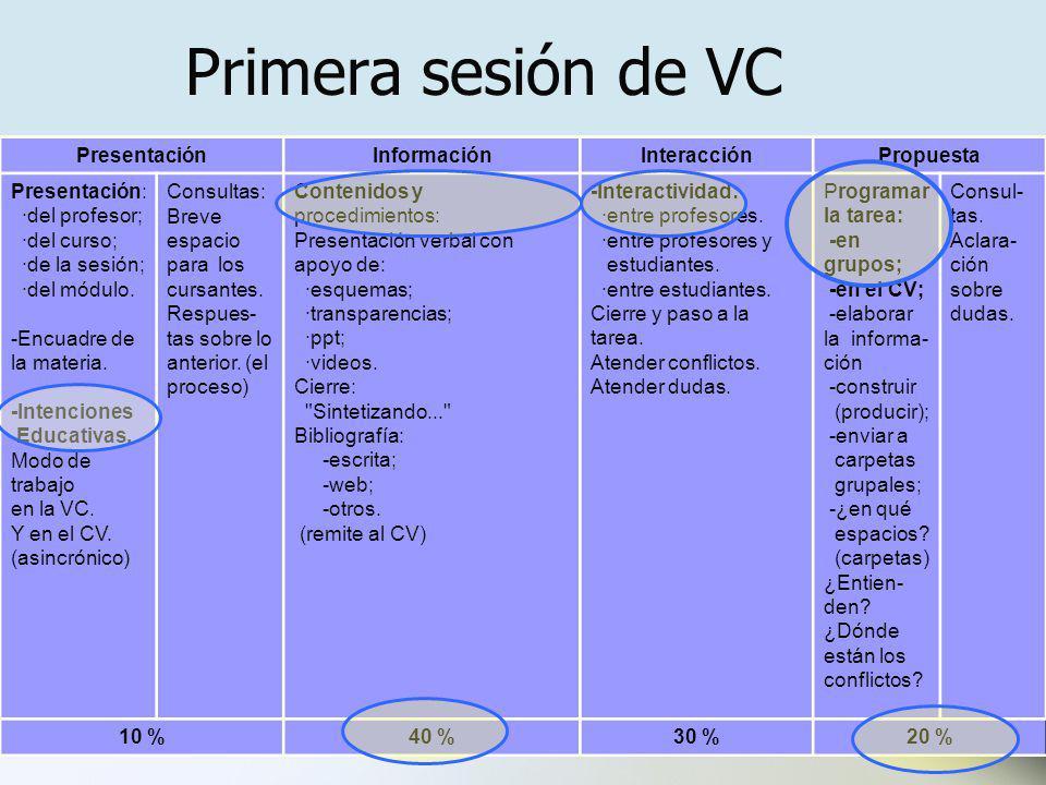 Primera sesión de VC PresentaciónInformaciónInteracciónPropuesta Presentación: ·del profesor; ·del curso; ·de la sesión; ·del módulo.