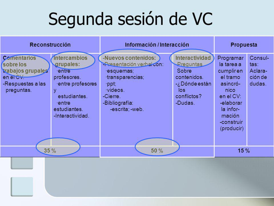 ReconstrucciónInformación / InteracciónPropuesta Comentarios sobre los trabajos grupales en el CV.