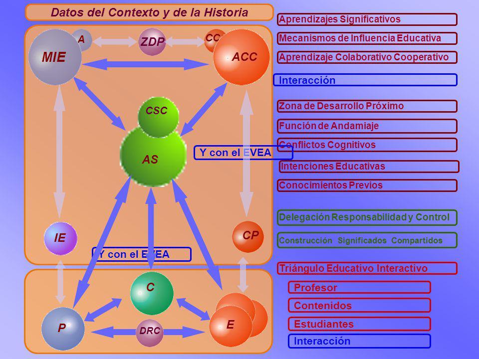 Datos del Contexto y de la Historia P C E Triángulo Educativo Interactivo Profesor Contenidos Estudiantes Interacción Y con el EVEA AS Aprendizajes Significativos Mecanismos de Influencia Educativa Aprendizaje Colaborativo Cooperativo Interacción ZDP Zona de Desarrollo Próximo A MIE CC ACC Función de Andamiaje Conflictos Cognitivos IE CP Intenciones Educativas Conocimientos Previos Y con el EVEA DRC Delegación Responsabilidad y Control CSC Construcción Significados Compartidos
