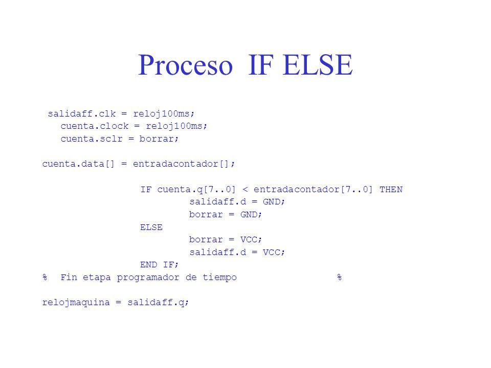 Proceso IF ELSE salidaff.clk = reloj100ms; cuenta.clock = reloj100ms; cuenta.sclr = borrar; cuenta.data[] = entradacontador[]; IF cuenta.q[7..0] < entradacontador[7..0] THEN salidaff.d = GND; borrar = GND; ELSE borrar = VCC; salidaff.d = VCC; END IF; %Fin etapa programador de tiempo% relojmaquina = salidaff.q;