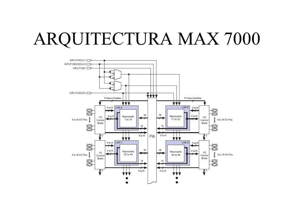 ARQUITECTURA MAX 7000