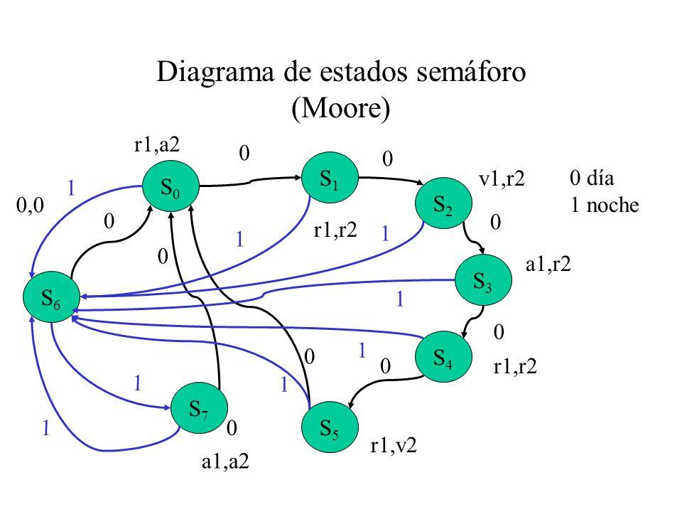 Diagrama de estados semáforo (Moore) S2S2 S0S0 S1S1 S3S3 S4S4 S5S5 S6S6 S7S7 0 0 0 0 0 0 0 r1,r2 v1,r2 a1,r2 r1,r2 r1,v2 a1,a2 1 0 0 1 1 r1,a2 1 1 1 1 0,0 1 0 día 1 noche