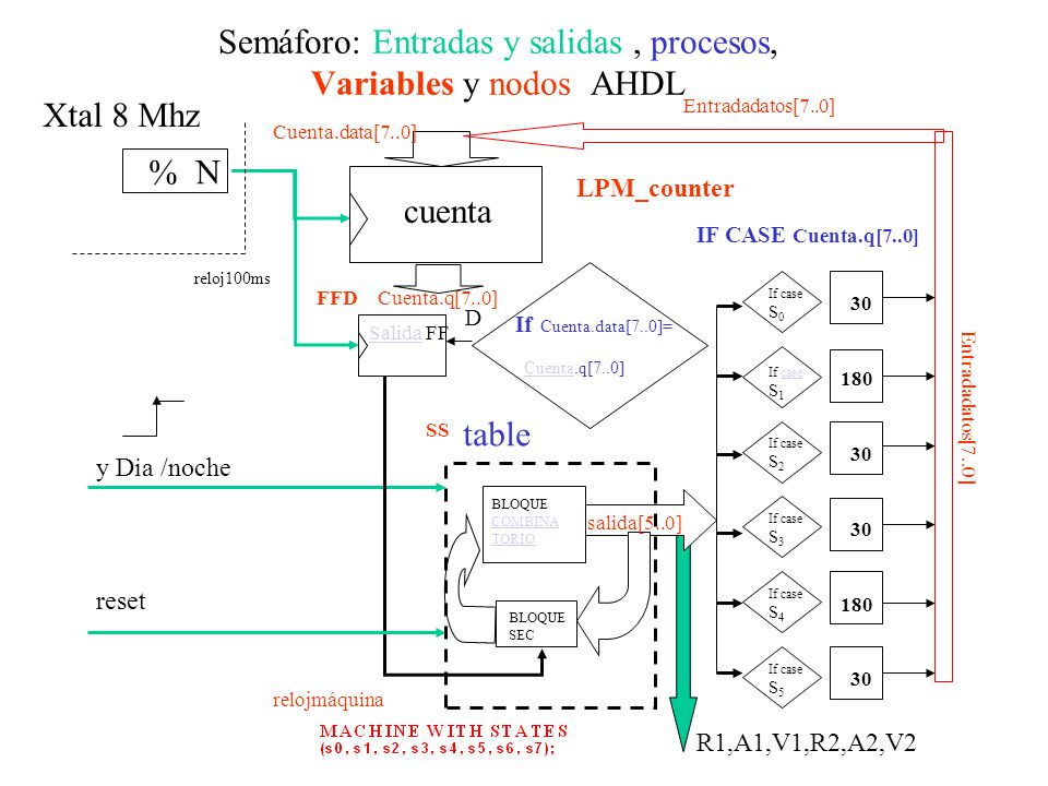 Semáforo: Entradas y salidas, procesos, Variables y nodos AHDL cuenta Cuenta.q[7..0] Cuenta.data[7..0] % N FFD reloj100ms D If Cuenta.data[7..0]= Cuenta.q[7..0] Cuenta IF CASE Cuenta.q[7..0] y Dia /noche SalidaSalida FF Xtal 8 Mhz R1,A1,V1,R2,A2,V2 30 If case S 2 30 If case S 3 180 If case S 4 30 If case S 5 If case S 0 180 If casecase S 1 reset table Entradadatos[7..0] BLOQUE COMBINA TORIO BLOQUE SEC salida[5..0] relojmáquina Entradadatos[7..0] SS LPM_counter