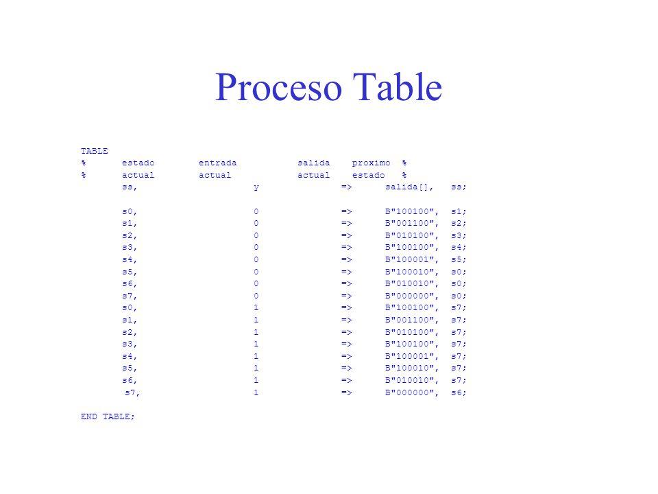 Proceso Table TABLE %estado entrada salida proximo % %actual actual actual estado % ss,y =>salida[], ss; s0,0 =>B 100100 , s1; s1,0 =>B 001100 , s2; s2,0 =>B 010100 ,s3; s3,0 =>B 100100 ,s4; s4,0 =>B 100001 ,s5; s5,0 =>B 100010 ,s0; s6,0 => B 010010 , s0; s7,0 =>B 000000 ,s0; s0,1 =>B 100100 ,s7; s1,1 =>B 001100 ,s7; s2,1 =>B 010100 ,s7; s3,1 =>B 100100 ,s7; s4,1 =>B 100001 ,s7; s5,1 =>B 100010 ,s7; s6,1 =>B 010010 ,s7; s7,1 =>B 000000 ,s6; END TABLE;