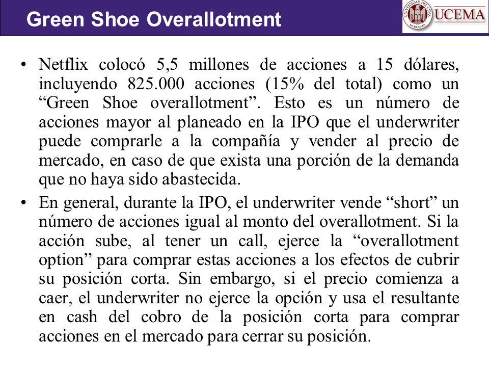 Netflix colocó 5,5 millones de acciones a 15 dólares, incluyendo 825.000 acciones (15% del total) como un Green Shoe overallotment.