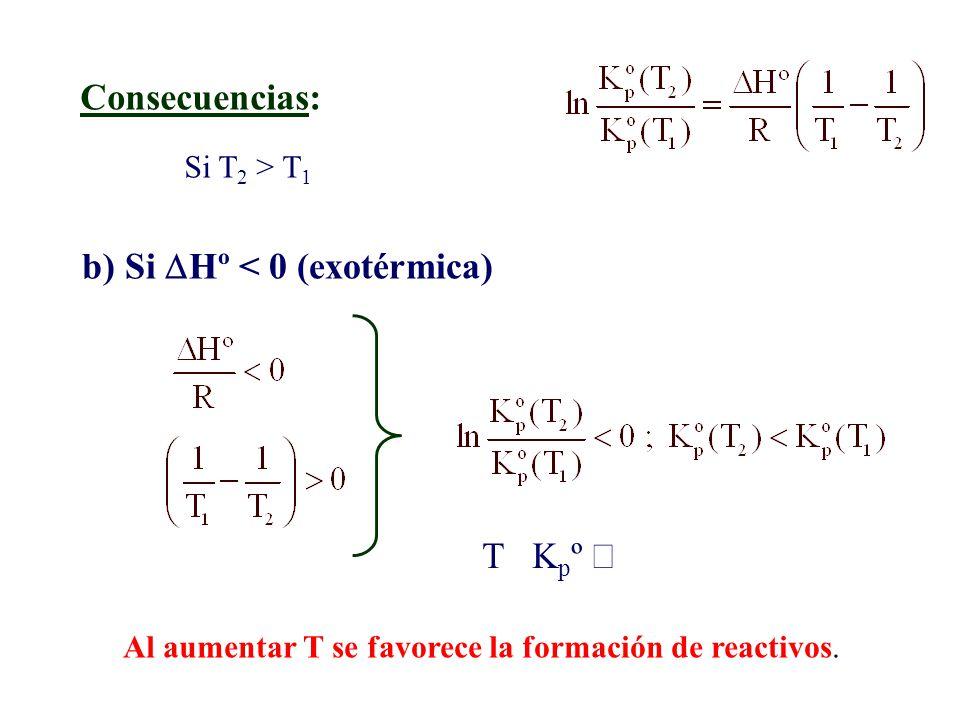 Consecuencias: a) Si Hº > 0 (endotérmica) Si T 2 > T 1 T K p º Al aumentar T se favorece la formación de productos.